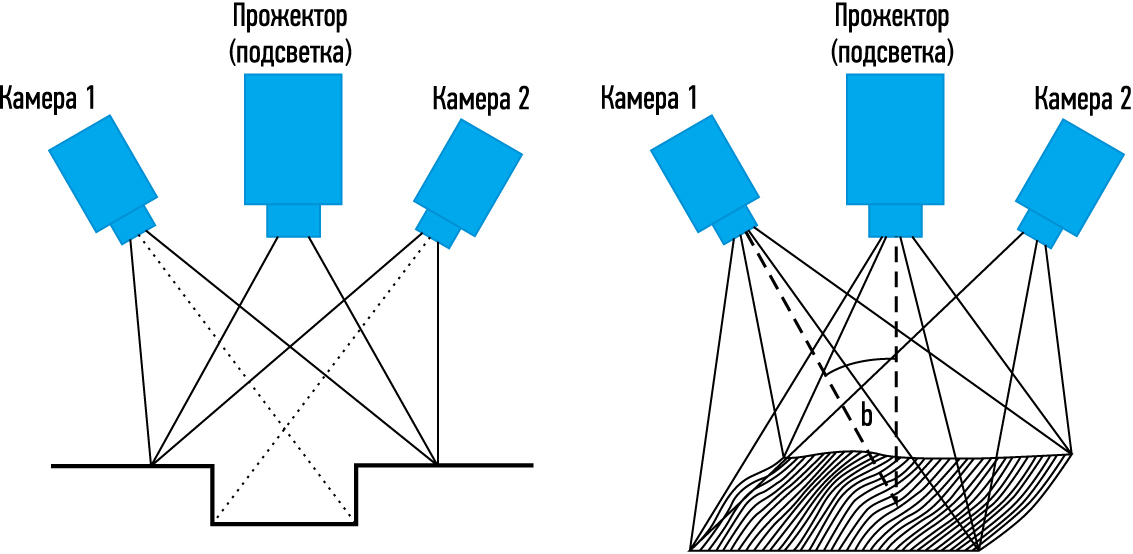 Иллюстрация картирования глубины с использованием метода структурированного освещения