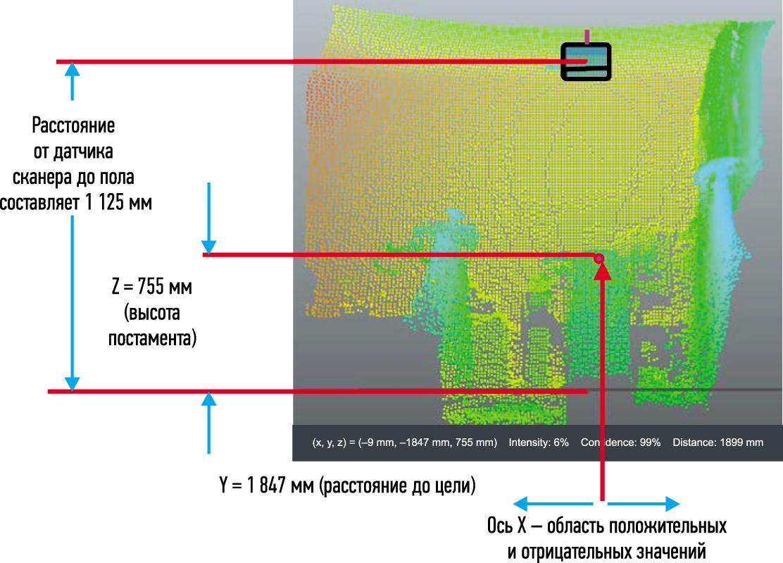 Пример измерения объектов на основании данных от системы машинного зрения Visionary-T компании SICK