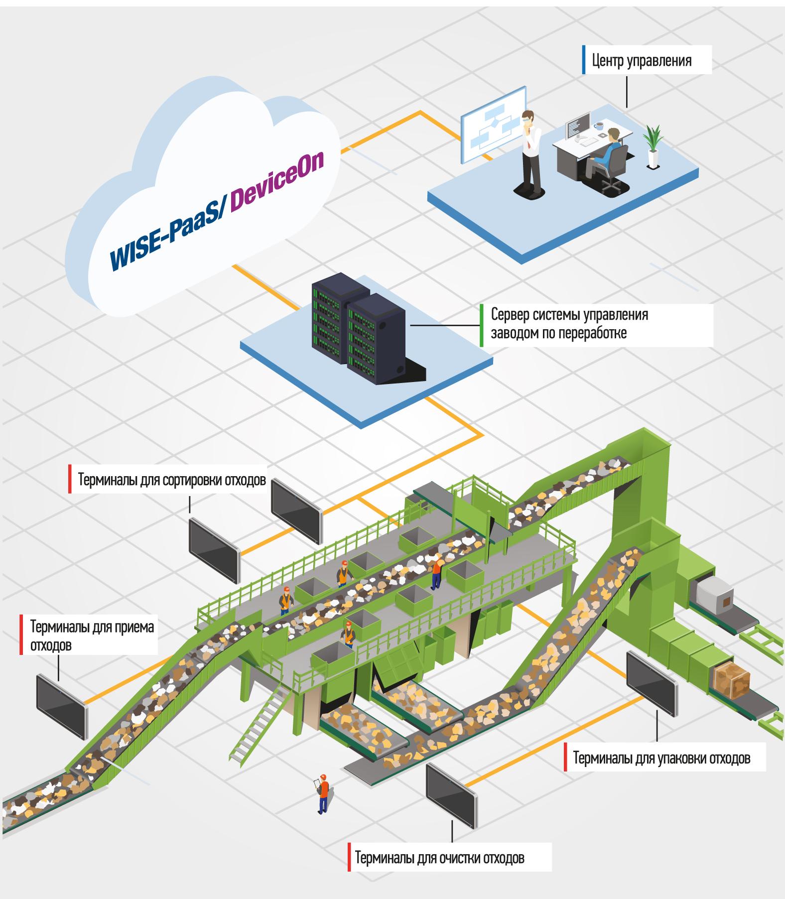 Пример расположения решений на основе компьютера UTC-520 на предприятии для переработки отходов.Примечание. WISE-Paas/DeviceOn — платформа для управления множеством конечных устройств, таких как датчики, терминалы, встраиваемые системы и т. п.