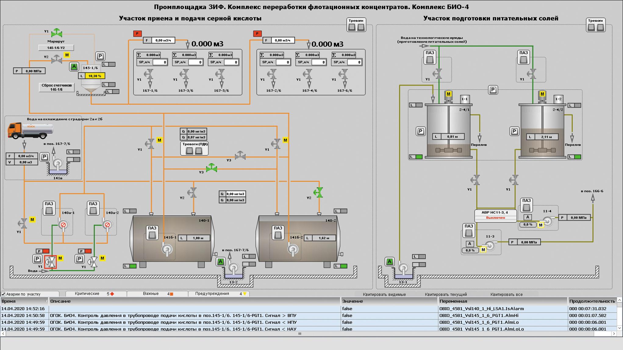 Управление участками технологических биореакторов БИО-4, приема и подачи серной кислоты, приготовления питательных солей, зумпфа окисленного флотоконцентрата