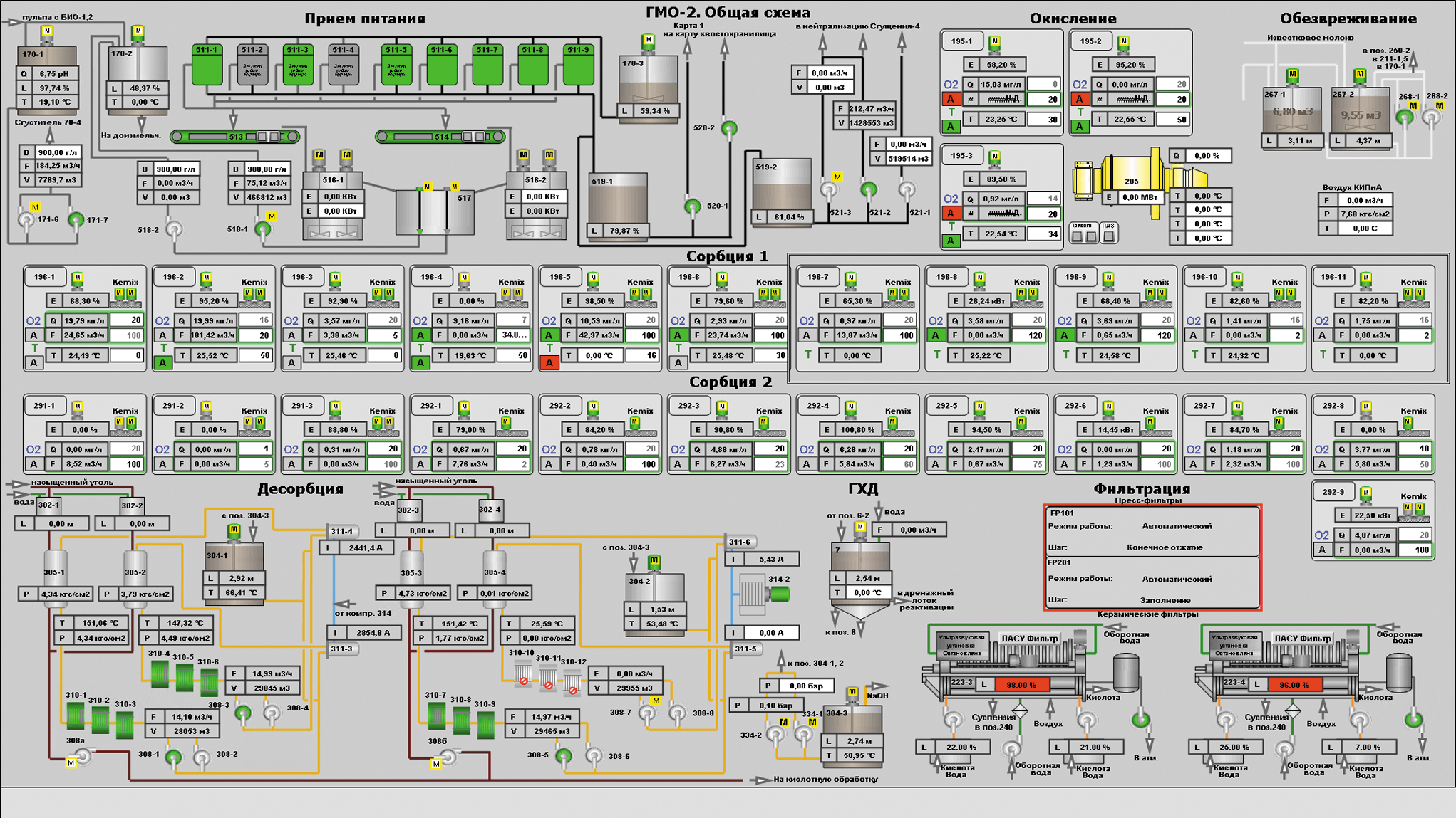 Управление на технологических участках приема питания, окисления, сорбции-1, 2, фильтрации, десорбции, реактивации, доизвлечения, обезвреживания, гидрохимической доводки, термощелочной обработки, участок управления шнеко-трубчатой печью