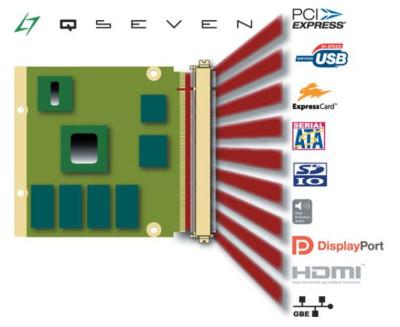 Основные промышленные интерфейсы стандарты Qseven