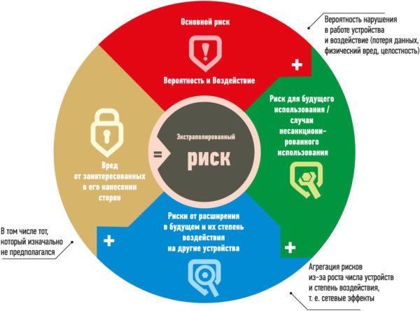 d27e3b3f607 Интернет вещей»  управление рисками - Control Engineering Russia