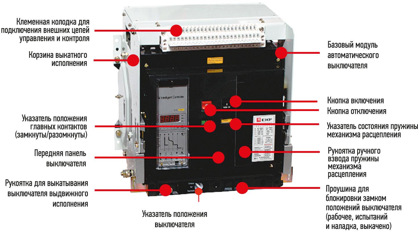 Рис. 3. Основные узлы и агрегаты