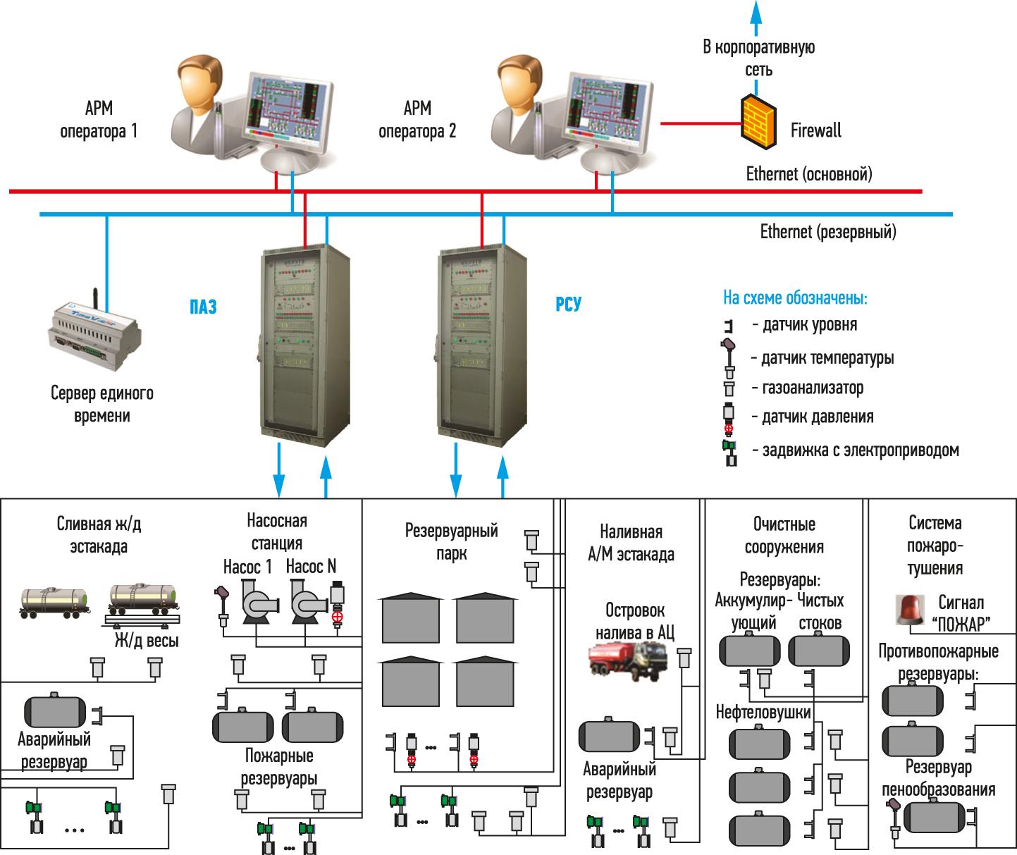 Общая структура АСУ ТП складов ГСМ
