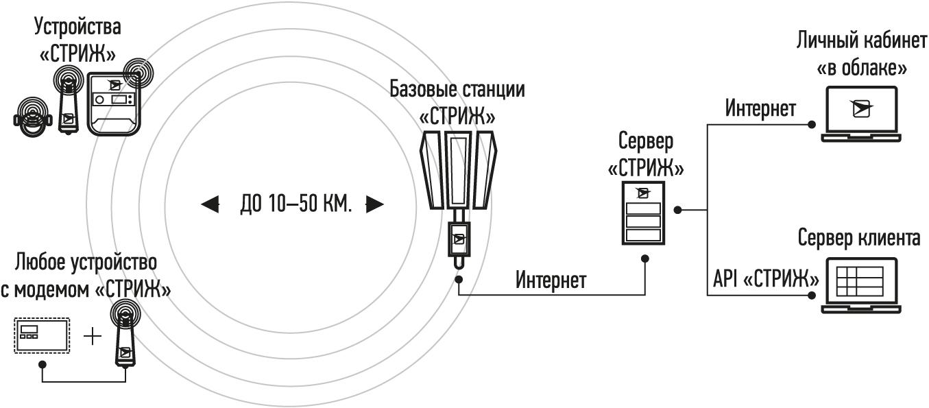 Структура телематической сети компании «СТРИЖ»