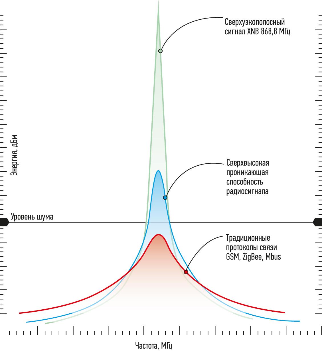 Характеристики сигнала XNB по энергии и частоте