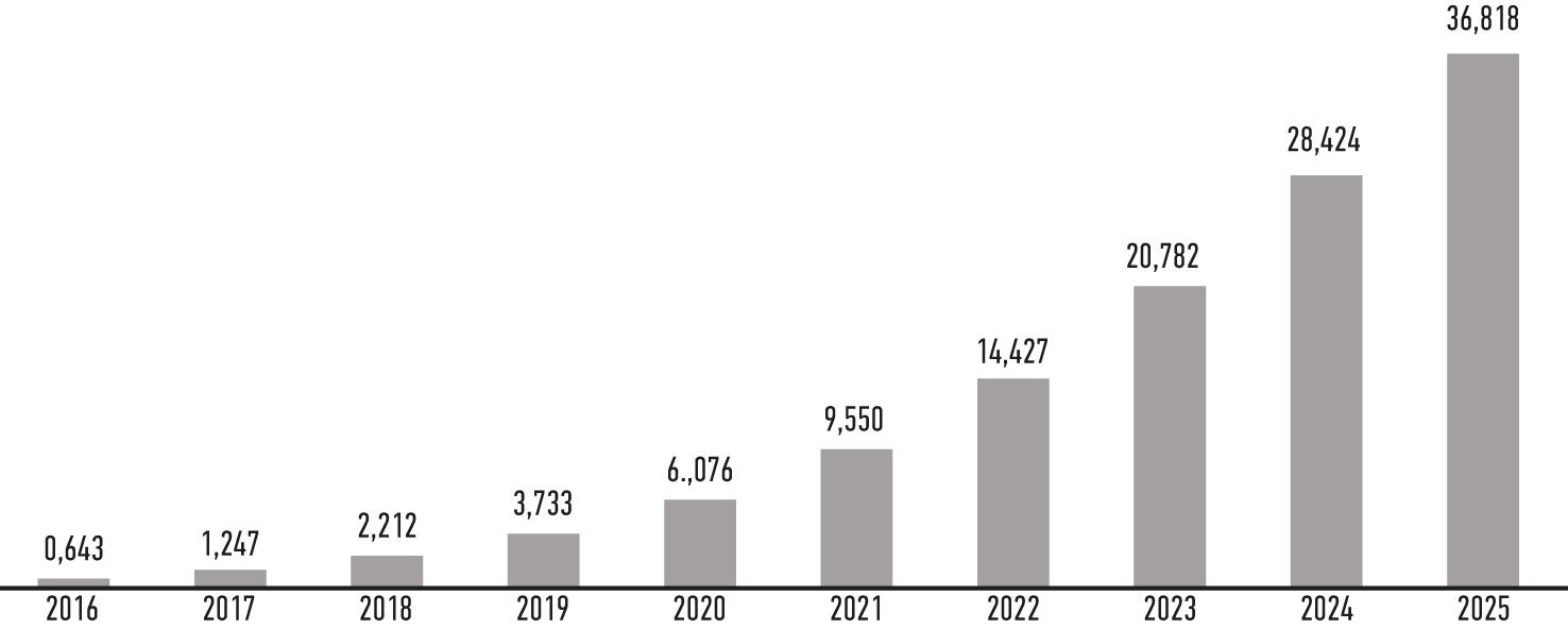 Прогноз объема рынка искусственного интеллекта