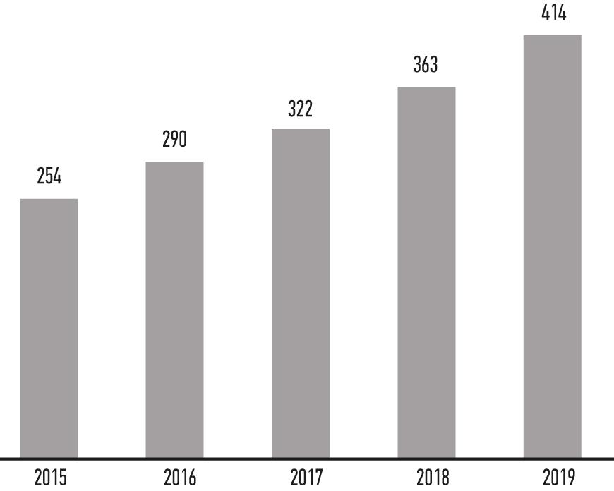 С 2016 по 2019 гг. прогнозируется поставка 1,4 млн промышленных роботов