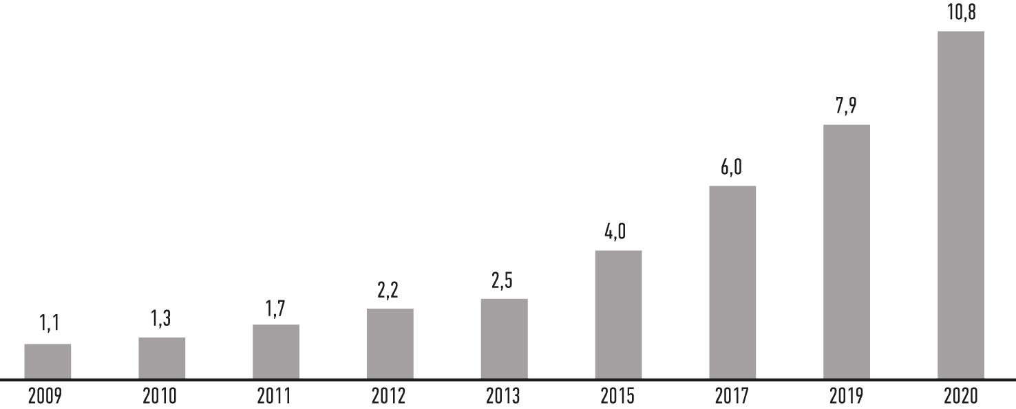 Прогноз роста объема рынка аддитивных технологий