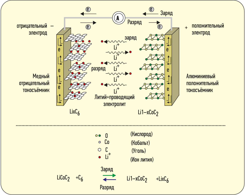 Схема работы Li-Ion-батареи на примере LCO