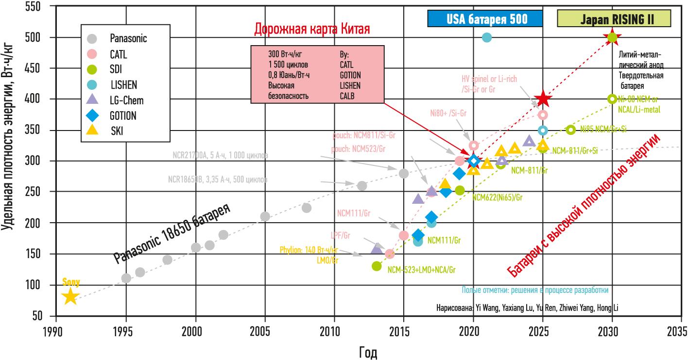 Сравнение удельной энергоемкости различных аккумуляторов для автомобильной промышленности в ретроспективе их развития