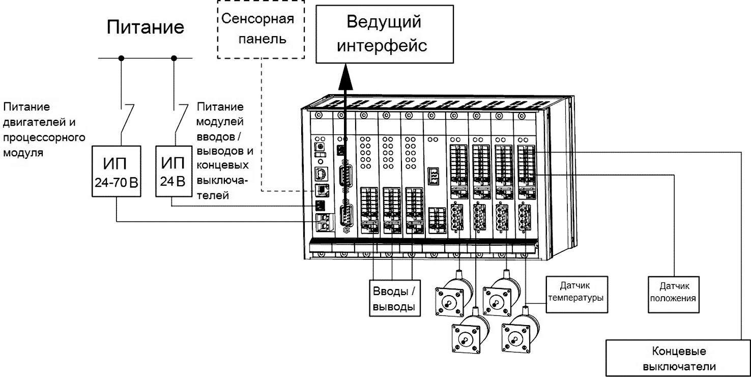 контроллер phyMotion