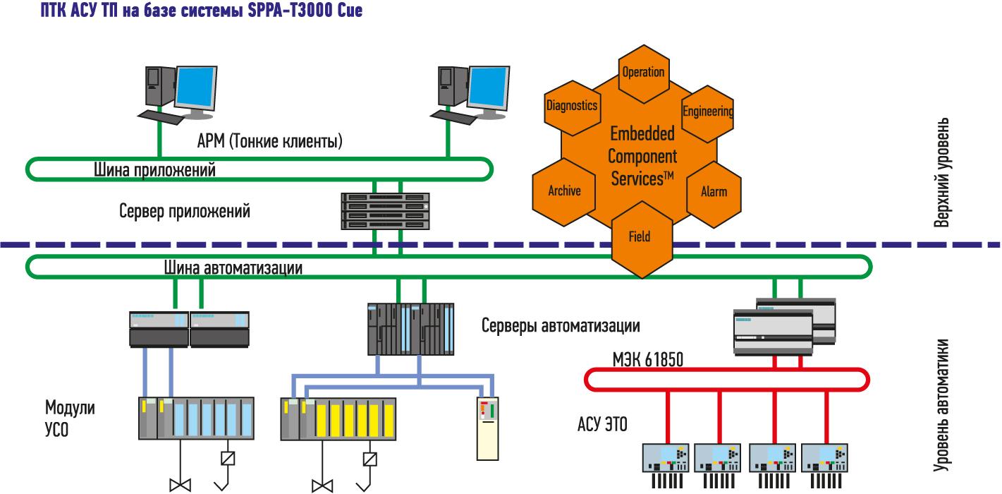 Архитектура ПТК АСУ ТП на базе SPPA-T3000