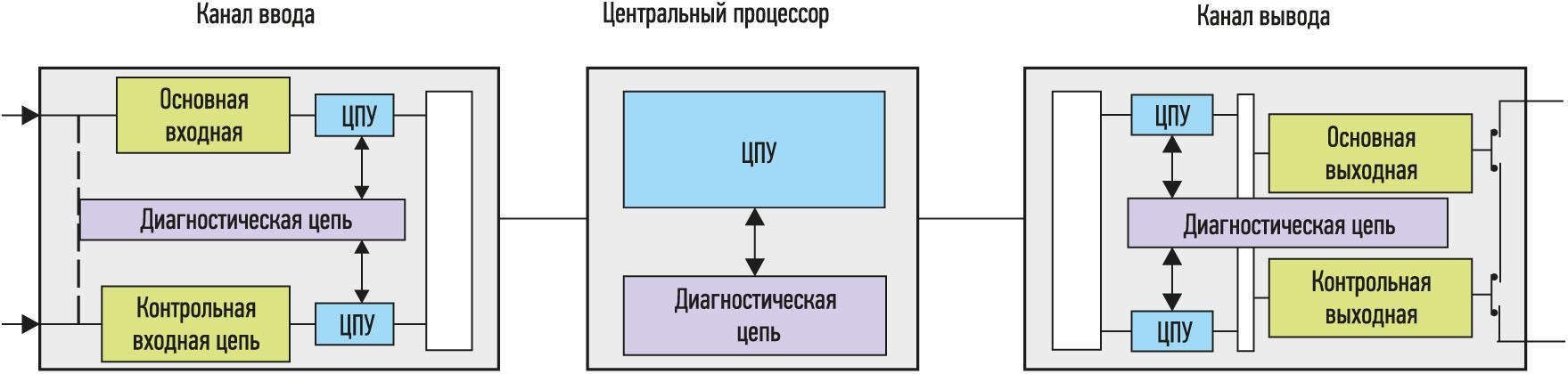 Контроль каналов - система противоаварийной защиты