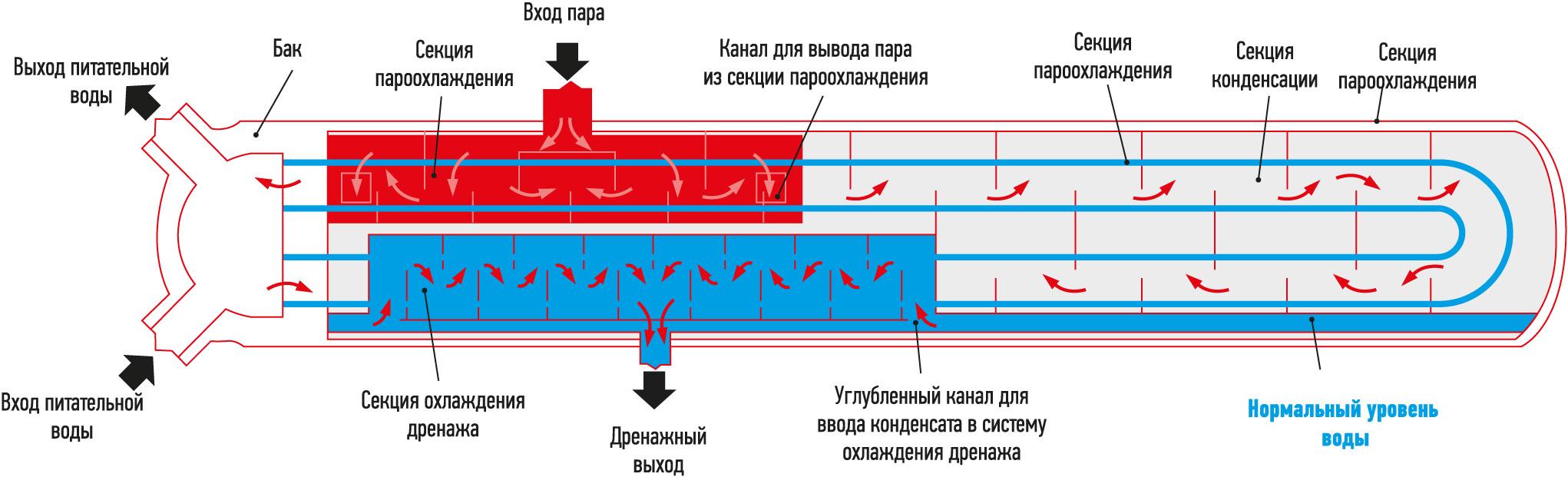 Расположение нагревателей питательной воды