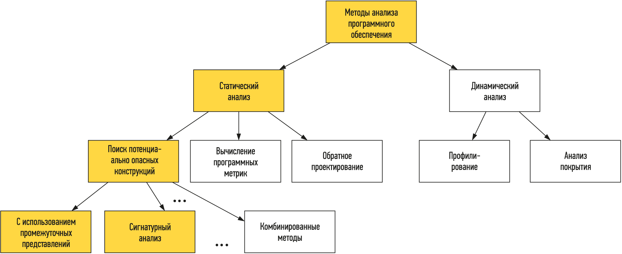 классификация видов анализа программ