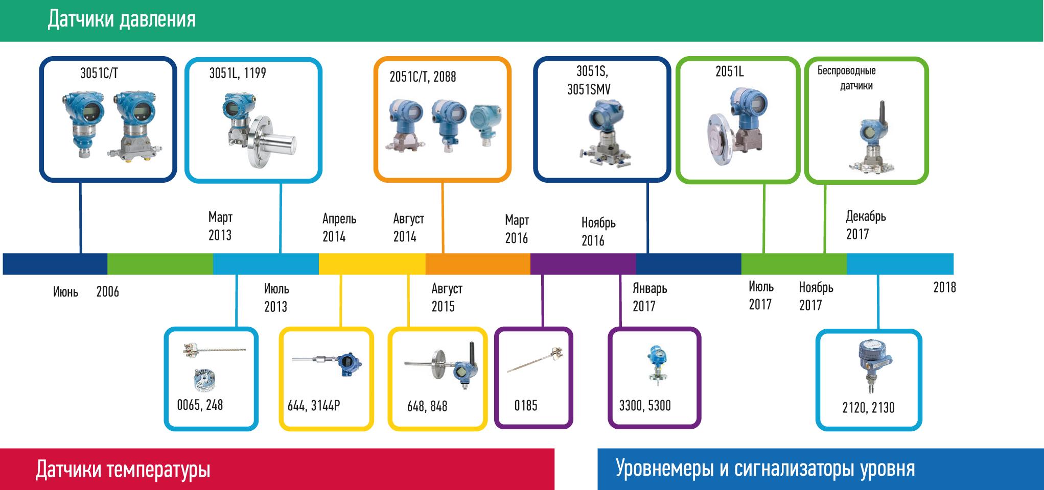 История локализации средств измерения в ПГ «Метран»