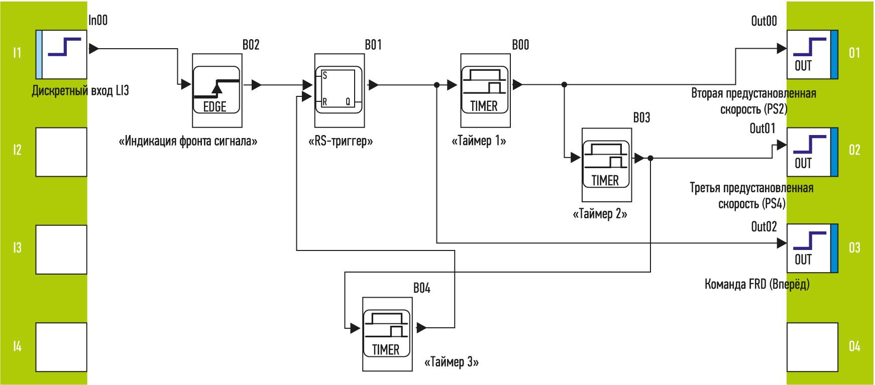 Программа задания скорости для ПЧ Altivar Machine ATV320