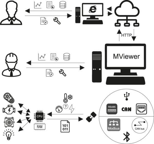 Функциональная схема взаимодействия ПО MViewer с устройствами