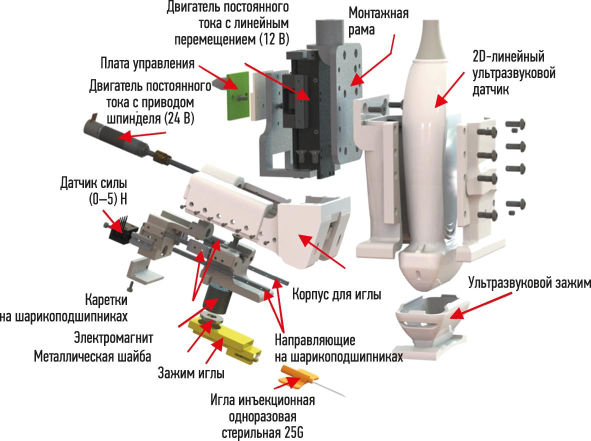 Основные функциональные компоненты портативного роботизированного устройства для венепункции