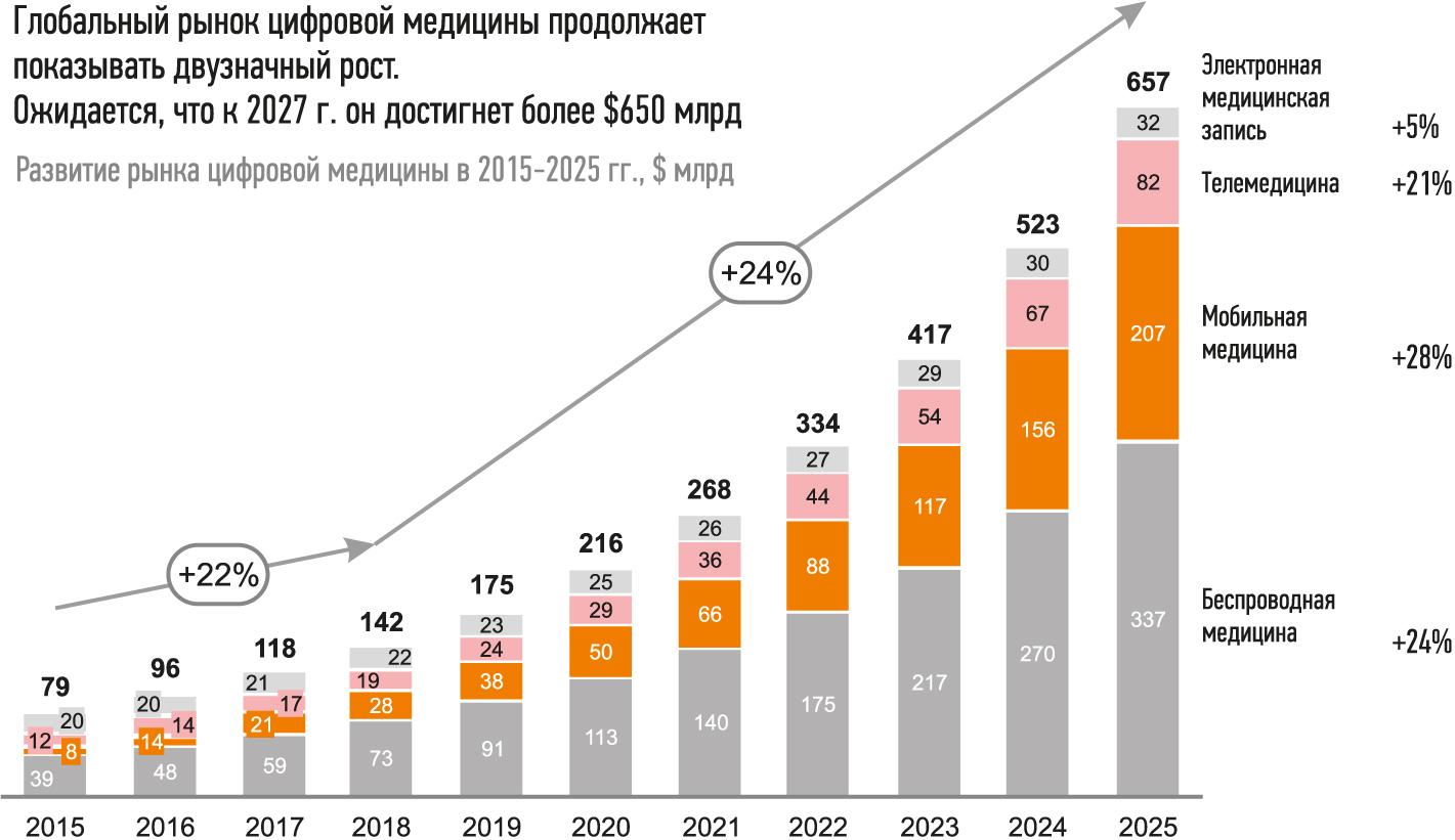 Прогноз развития рынка цифровой медицины в мире на период до 2025 г.