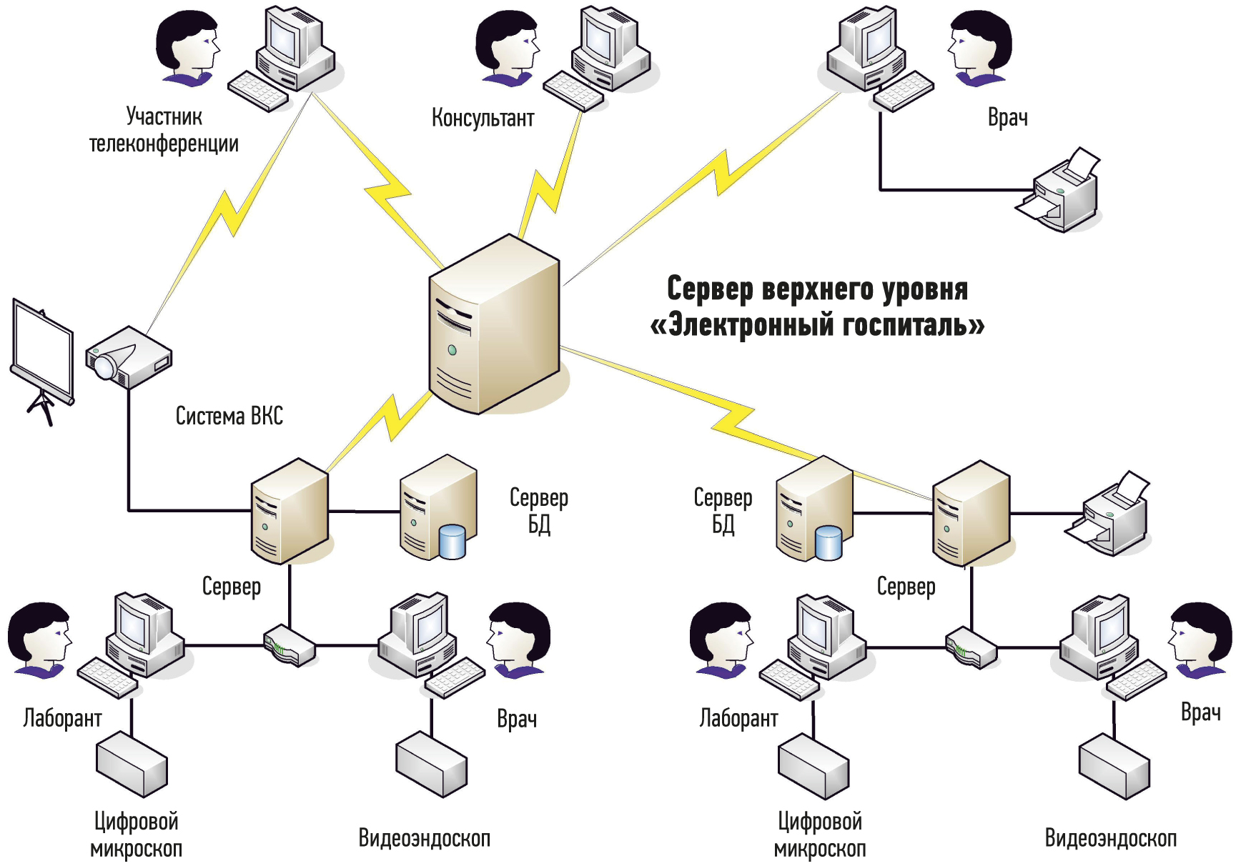 Функциональная схема сетевой информационной системы телемедицинского комплекса «ЛОМО»