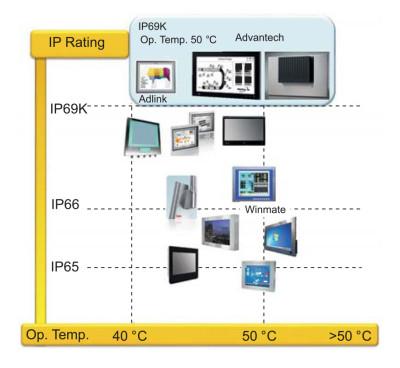 Варианты исполнения современных панельных компьютеров в зависимости от IP и температуры окружающей среды