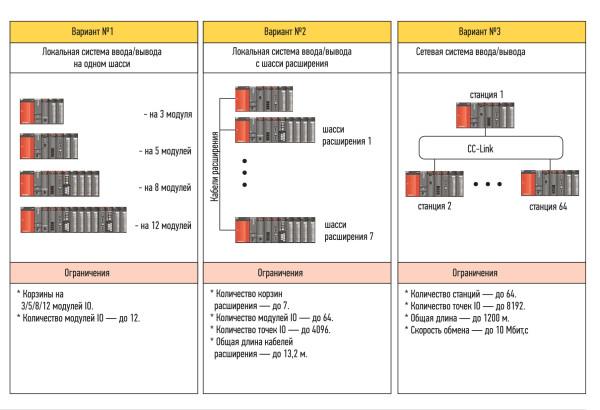 Варианты расширения системы ввода/вывода ПЛК SystemQ