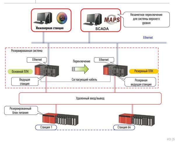 Резервированная архитектура ПЛК SystemQ