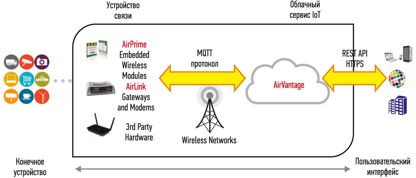 Общая структура AVEP