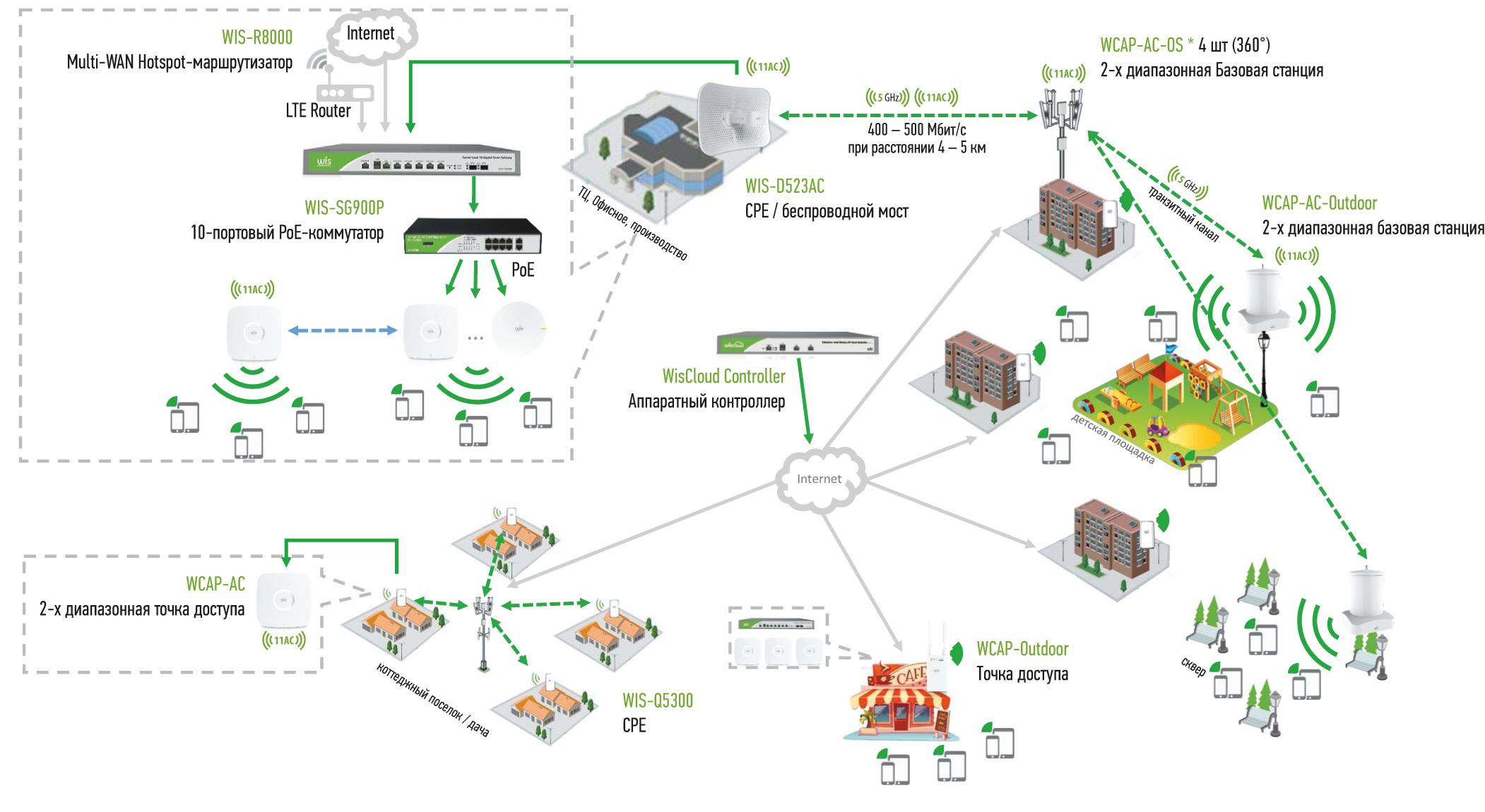 схема организации Wi-Fi в городской и пригородной зоне