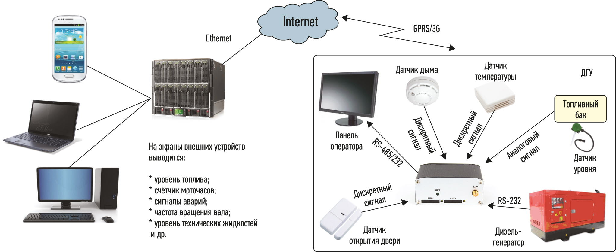 Схема подключения 3G-терминала Позитрон М 3G USB исп. E4