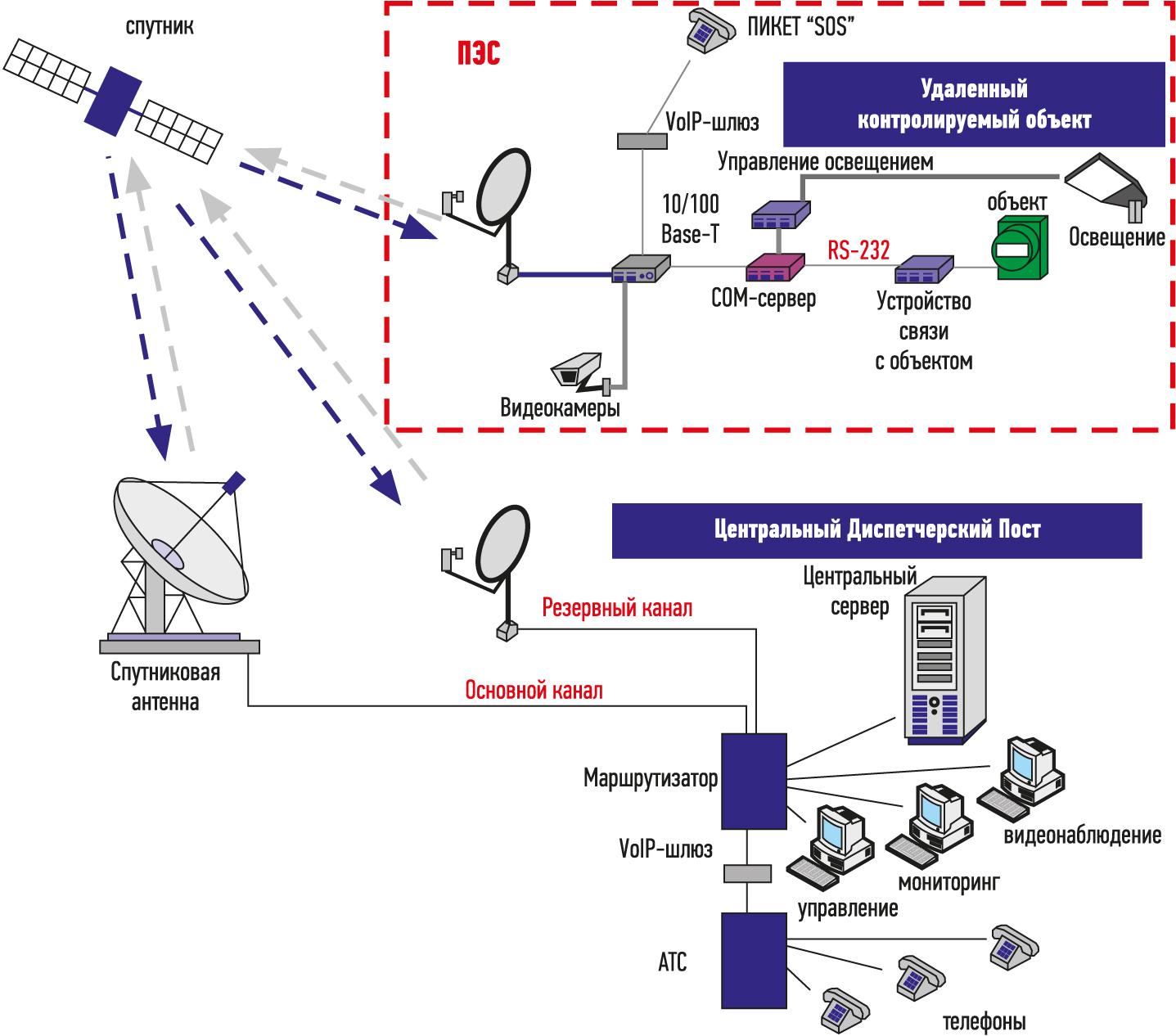 Система передачи данных пикета экстренной связи
