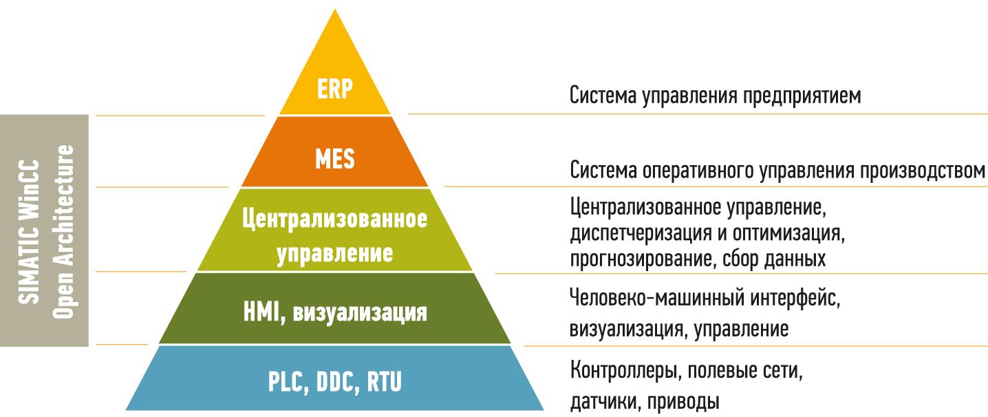 Место WinCC OA в иерархии информационных систем предприятия