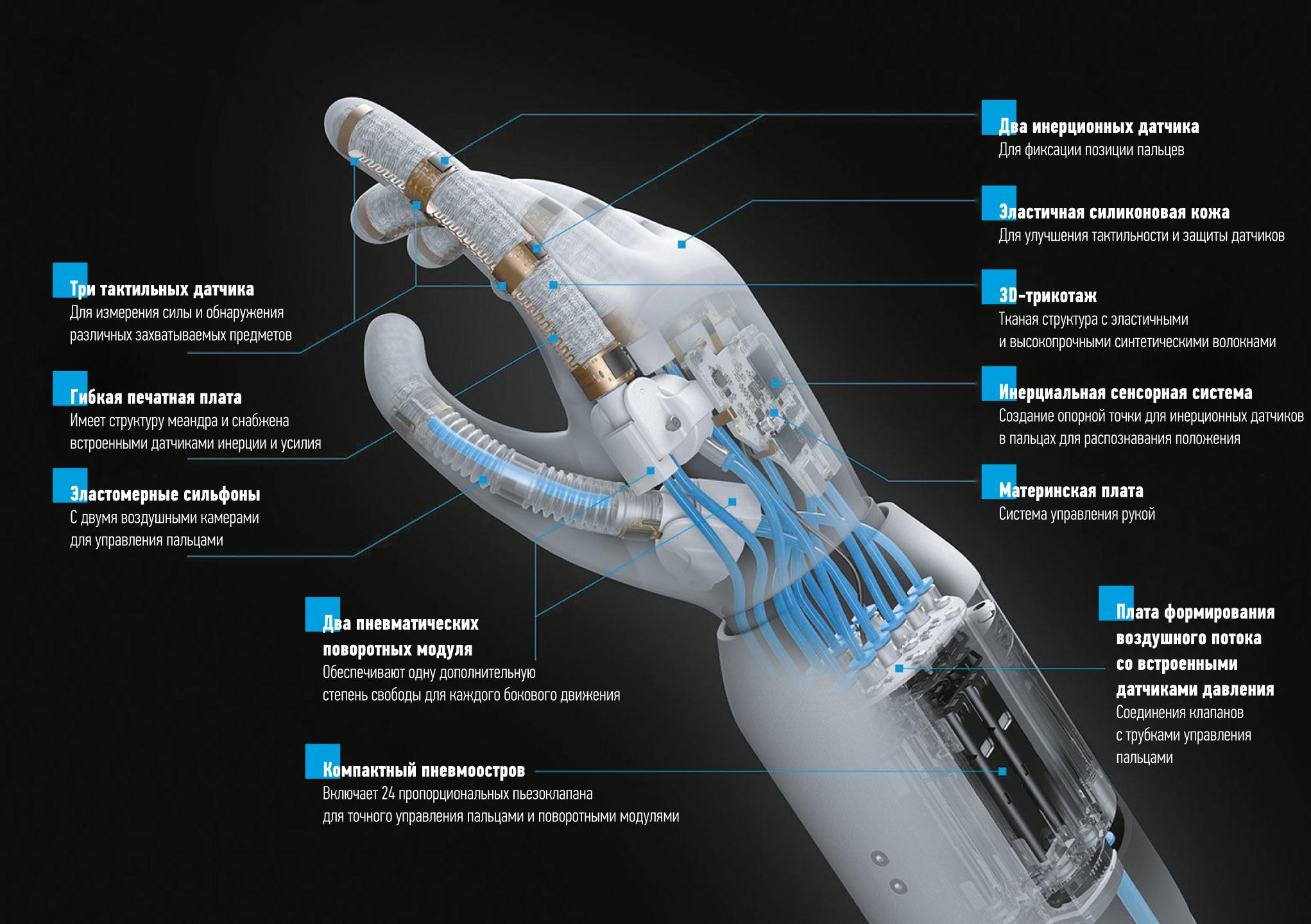 Компоненты высокоинтегрированного мягкого манипулятора BionicSoftHand