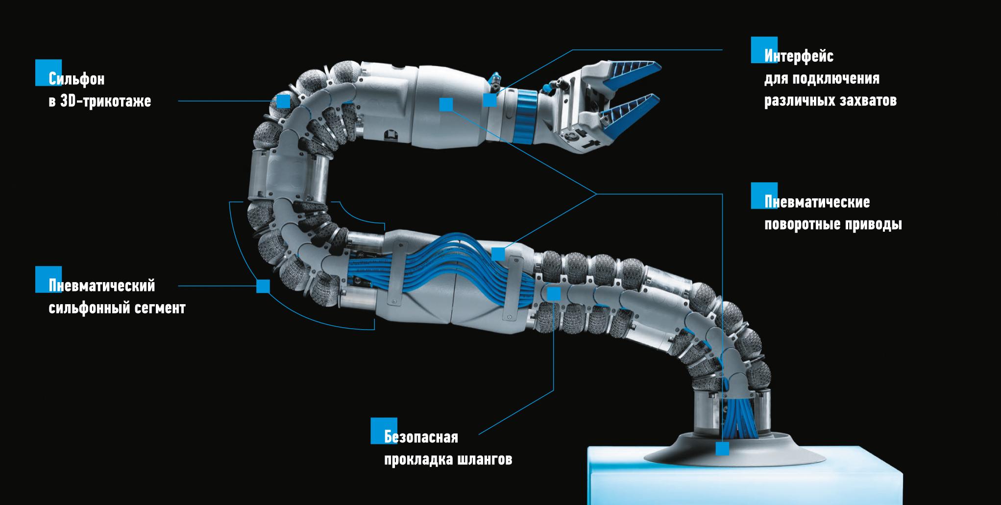 Бионическое гибкое плечо BionicSoftArm