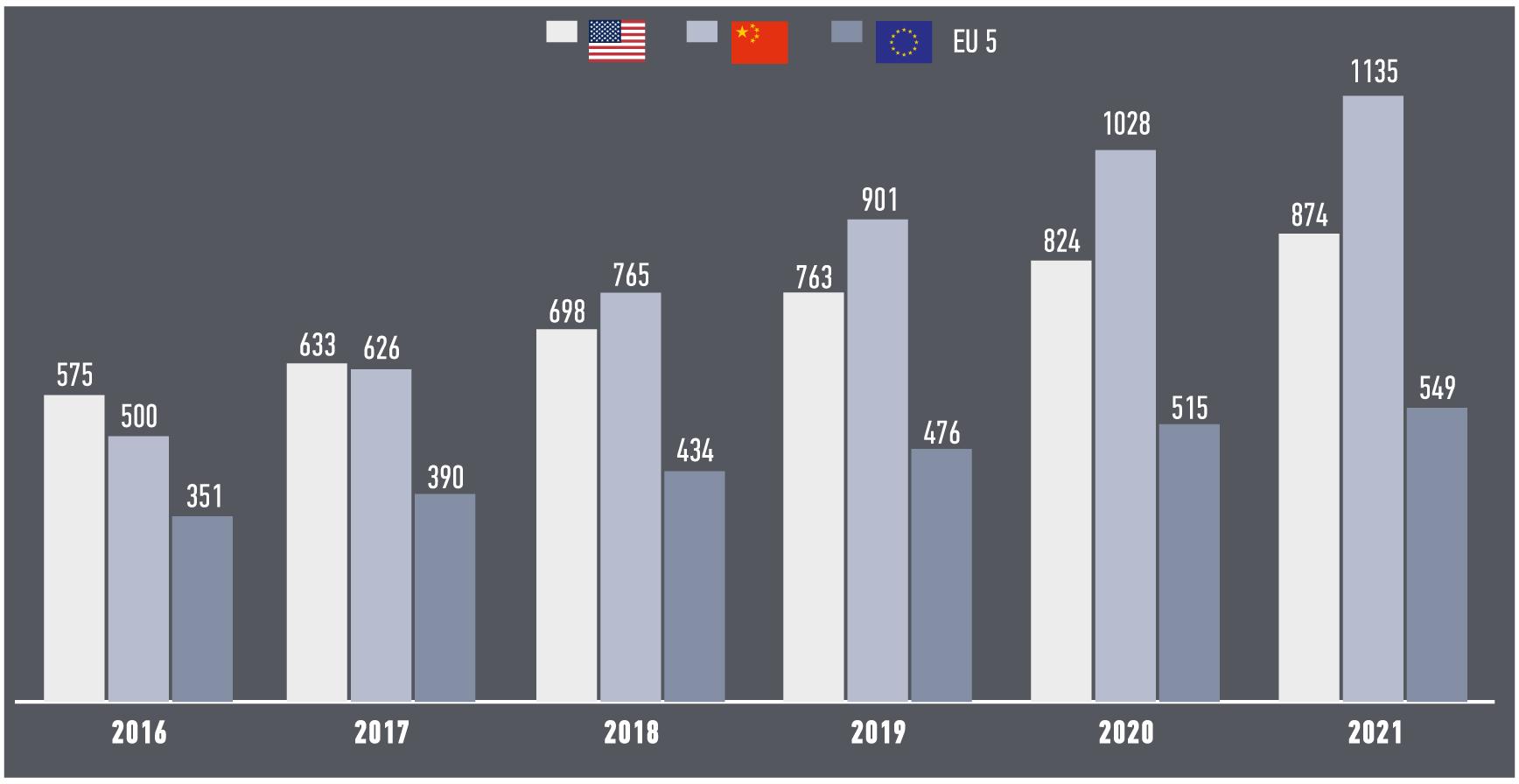 Развитие рынка цифрового оборудования в 2016–2021 гг. в США, Китае и Европе. Как европейские взяты суммарные данные по пяти странам: Франции, Германии, Италии, Испании и Великобритании