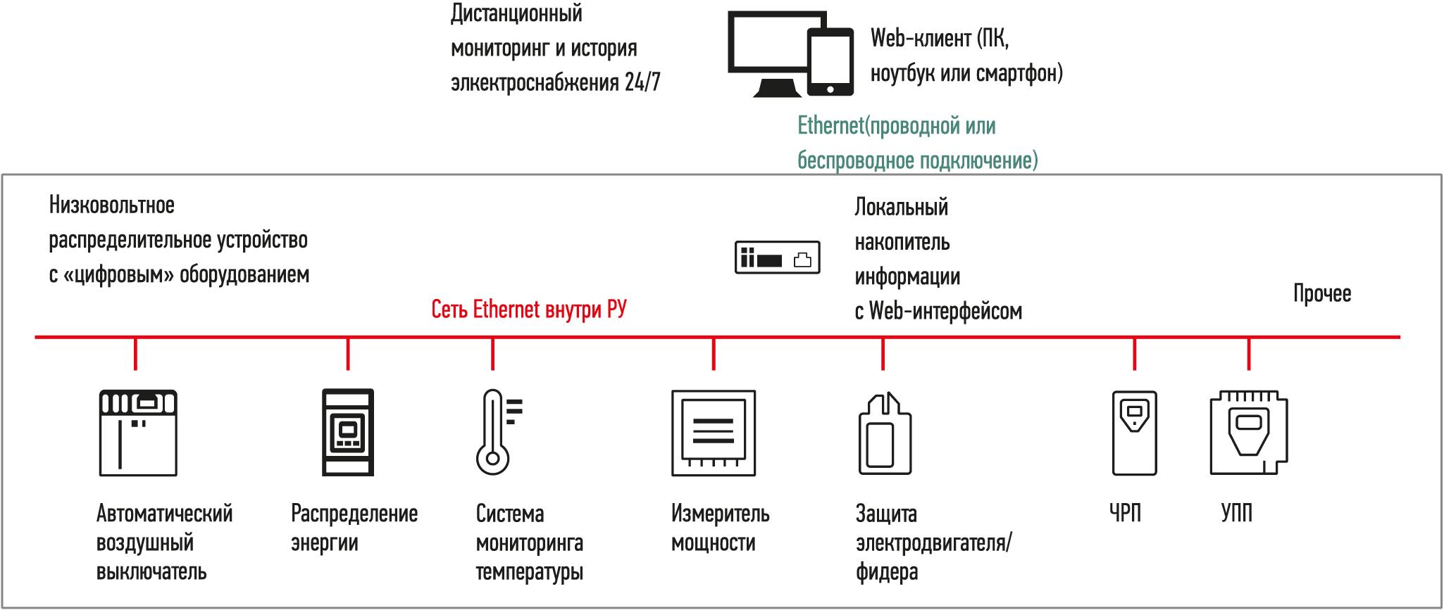 Цифровое распределительное устройство с возможностью вывода данных об электроснабжении на веб-интерфейс