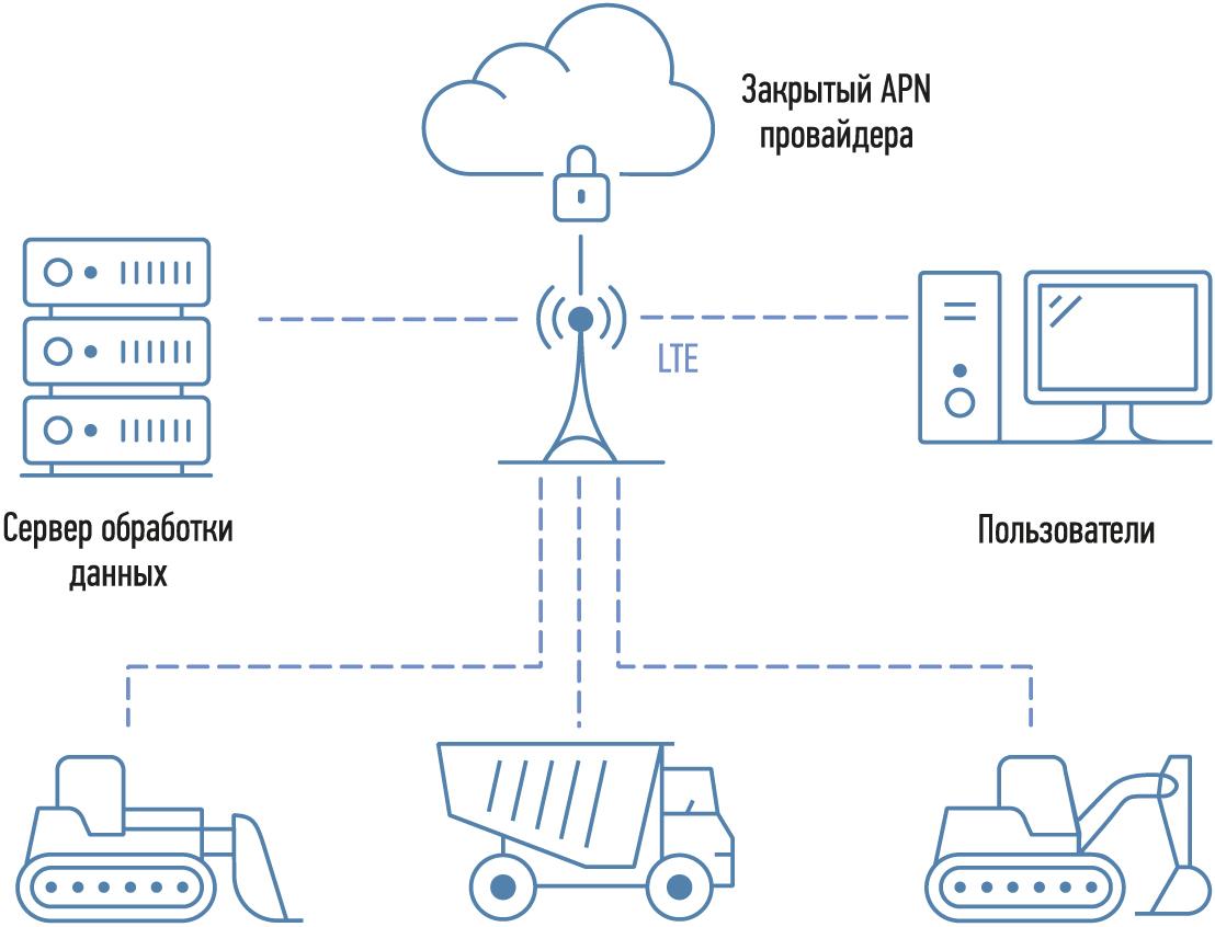 Система контроля строительной техники (экскаваторы, бульдозеры, дробильные комплексы, погрузчики, самосвалы и т. п.), созданная на базе маршрутизатора Robustel