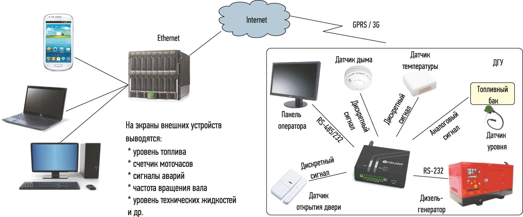 Схема подключения интеллектуального промышленного 4G-шлюза/роутера M1200-4L компании Robustel