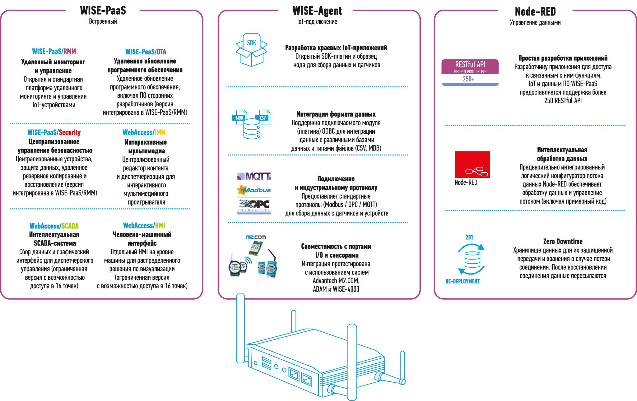 Структура пограничного интеллектуального сервера (EIS)