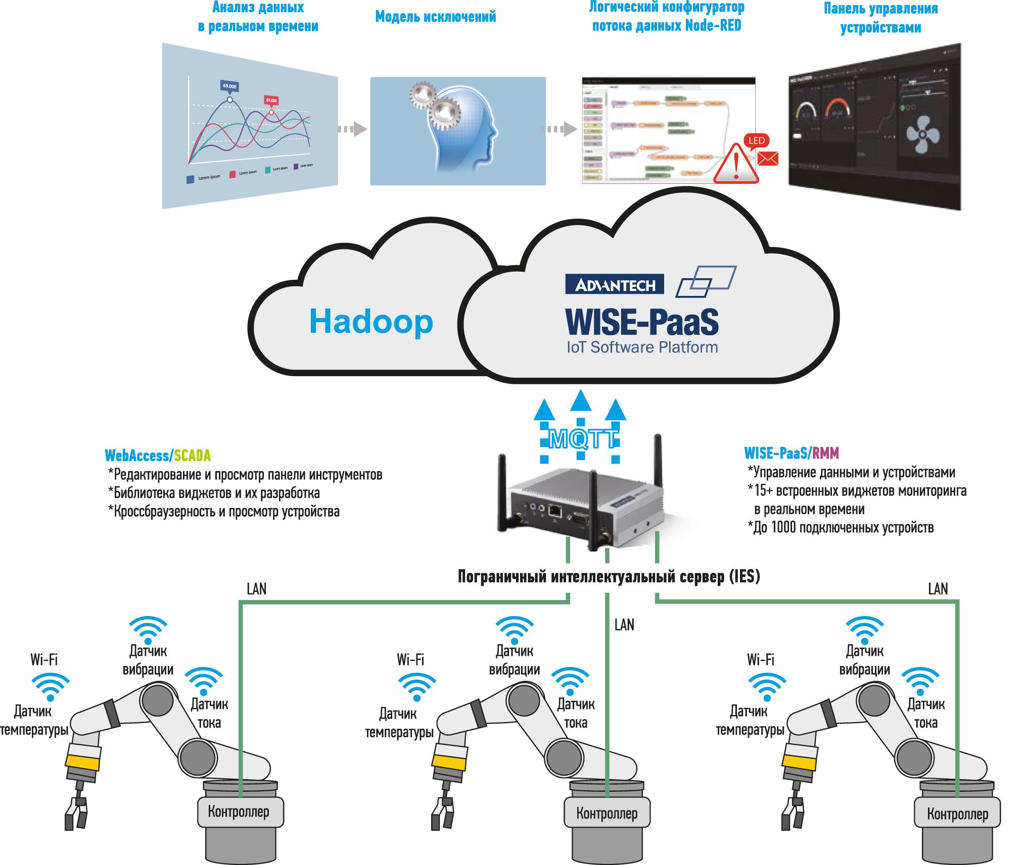 Интеллектуальная система мониторинга на основе EIS