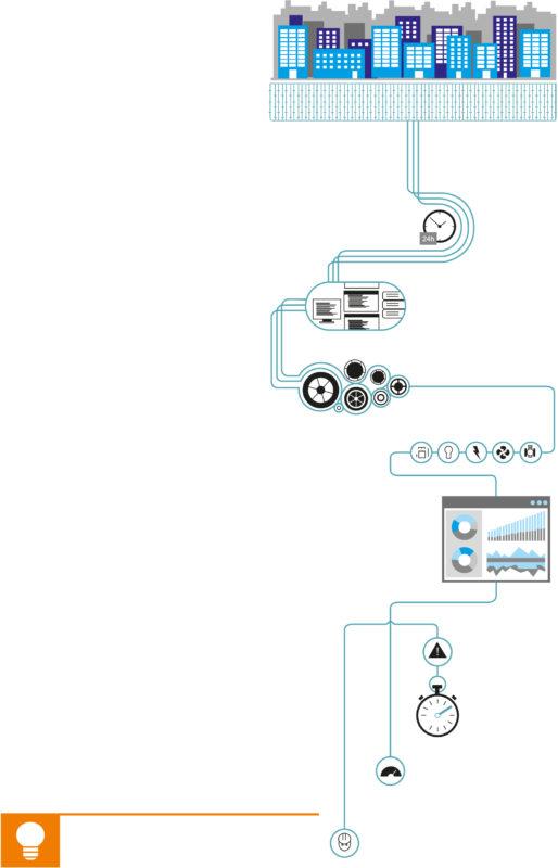 Архитектура проекта ICONICS для кампуса Microsoft