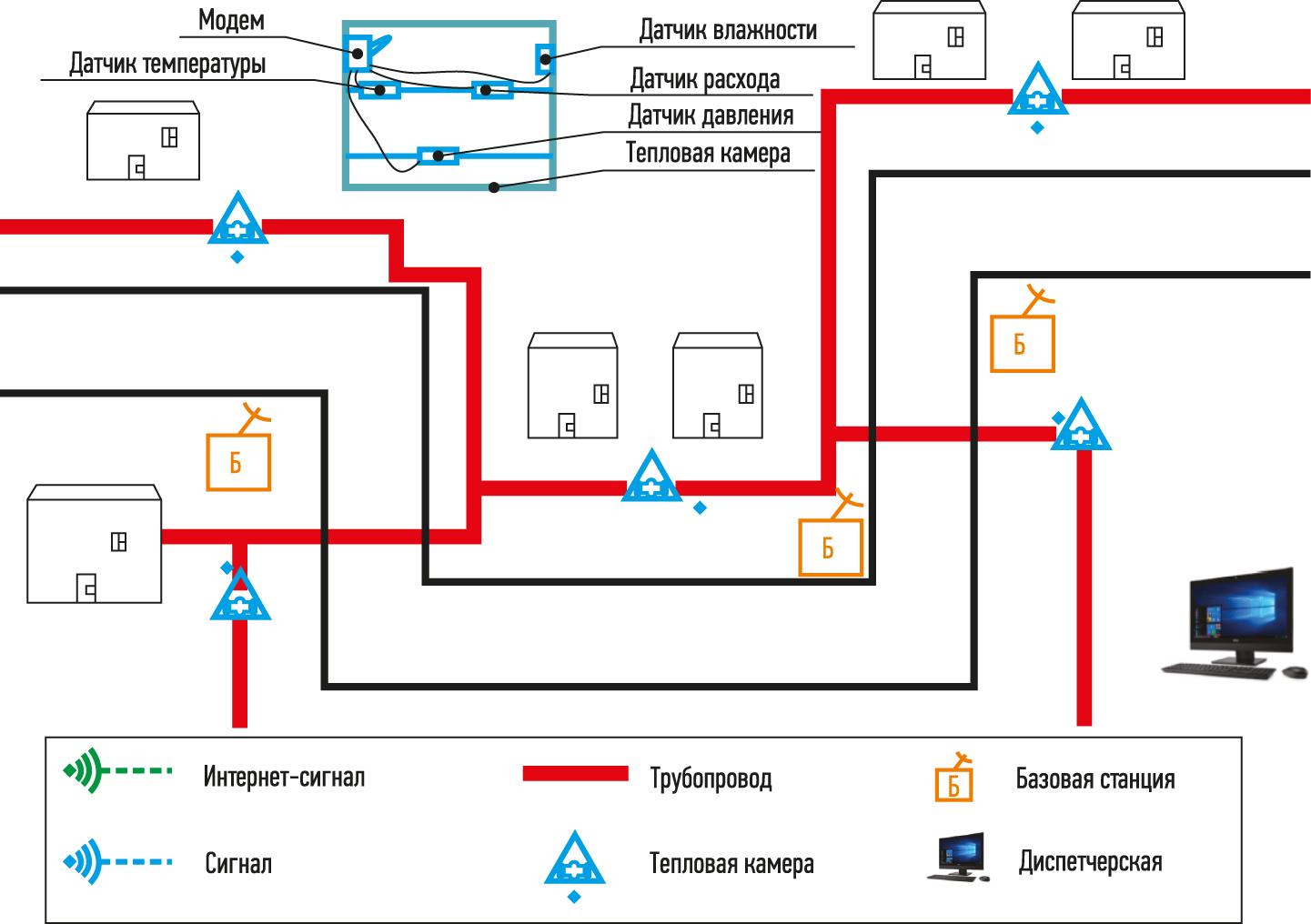 Схема мониторинга теплотрасс
