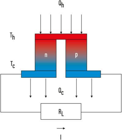 Термоэлектрическая пара