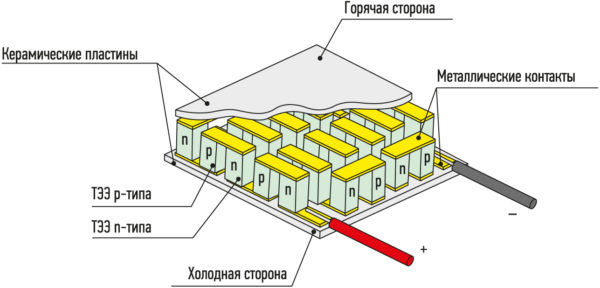 Конструкция термоэлектрического генераторного модуля