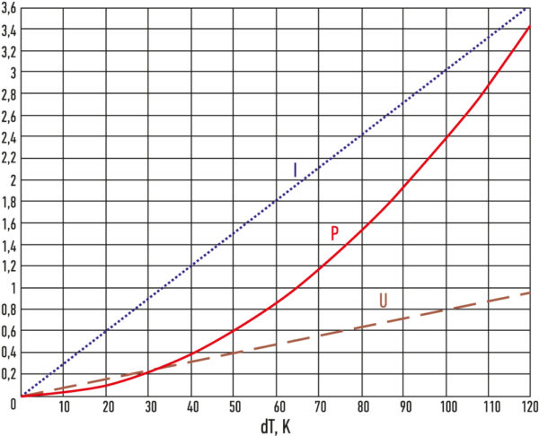 График зависимости тока I (A), напряжения U (В) и мощности Р (Вт) от разности температур между горячей и холодной сторонами генераторного модуля ТГМ-199-1,4-3,5