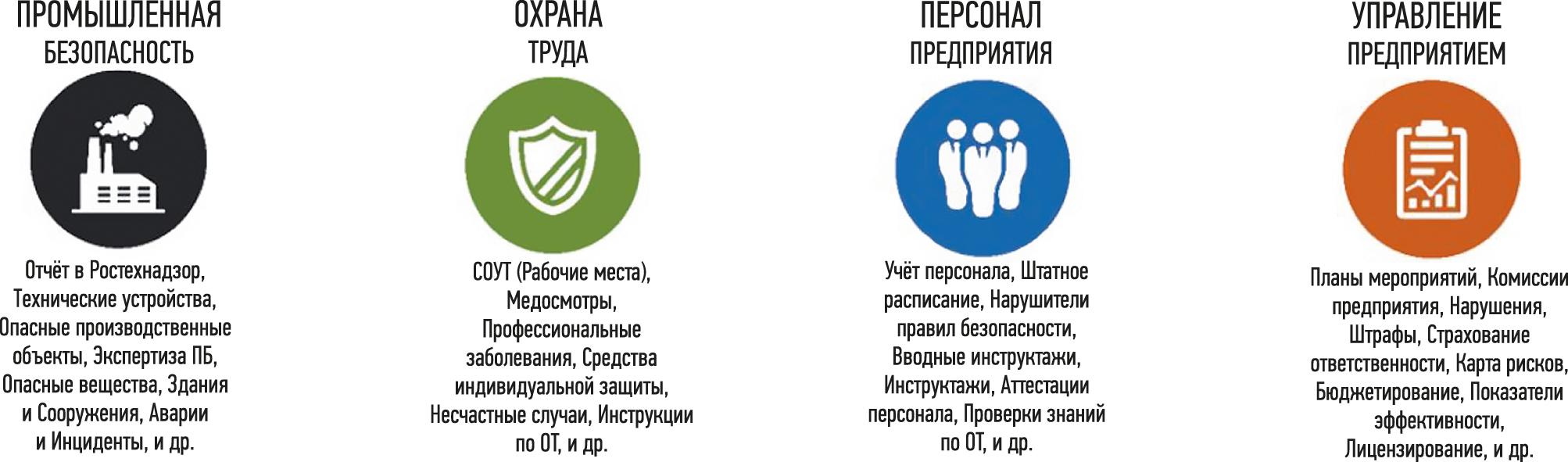 Состав системы управления «Промышленная безопасность и охрана труда» (ИСУ «ПБиОТ»)