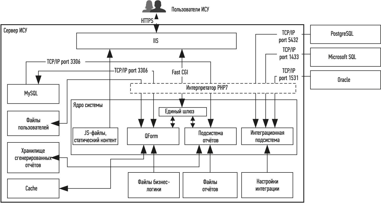 Архитектура системы управления «Промышленная безопасность и охрана труда» (ИСУ «ПБиОТ»)